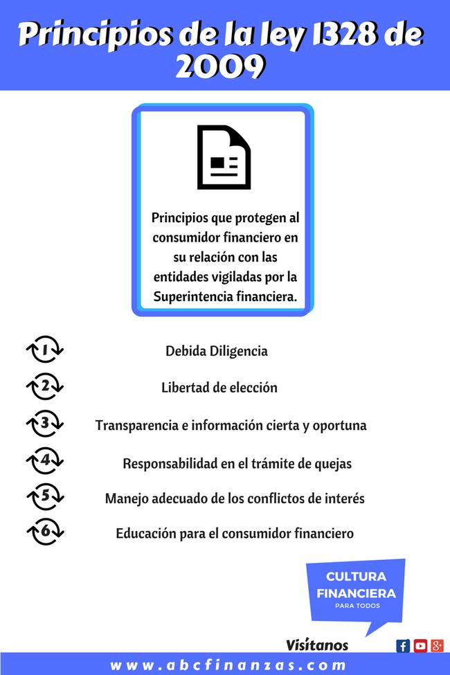 derechos del consumidor financiero