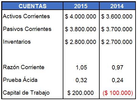 análisis de liquidez
