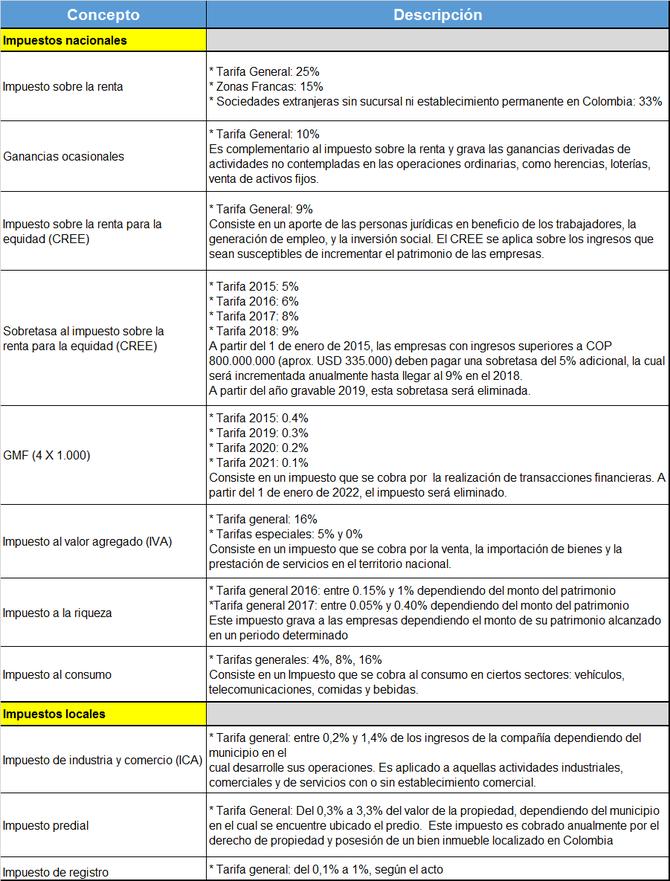 conozca-cuales-son-todos-los-impuestos-que-existen-en-colombia-actualmente-de-acuerdo-al-regimen-tributario