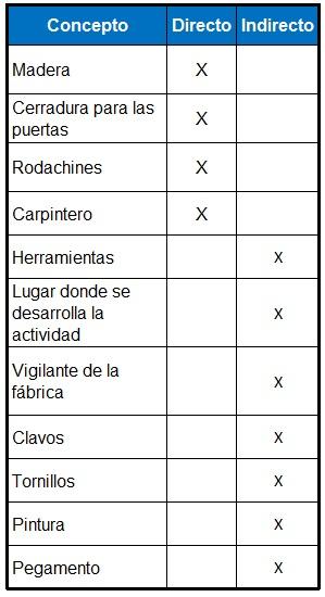 TIPOS DE COSTOS