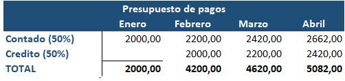 Presupuesto de pagos